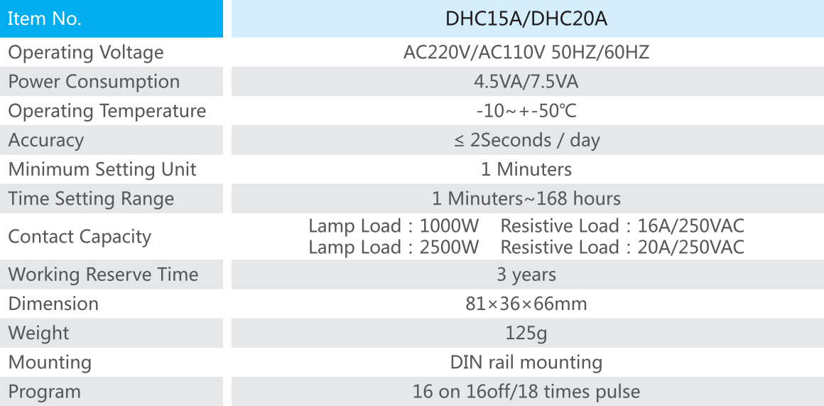 DHC15A